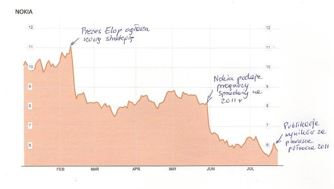 Nokia - ile jest warta strategia pół roku po ogłoszeniu