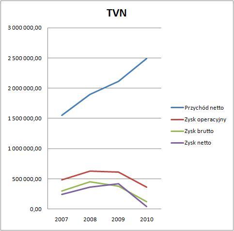 TVN wyniki 2010