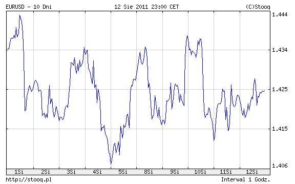 kurs EUR/USD 20110812