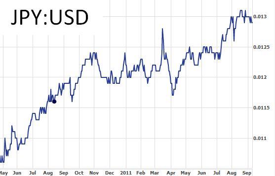 JPY:USD