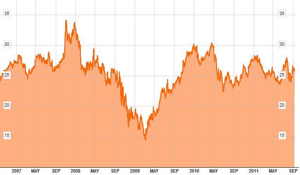 MSFT cena akcji 5 lat do 20110913