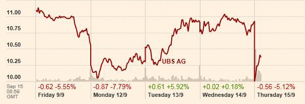 20110915 UBS cena akcji