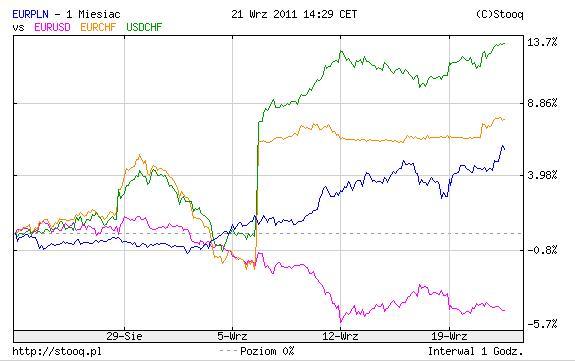 20110921 Kursy walut