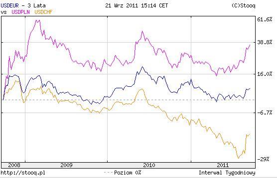 20110921 USD od początku kryzysu