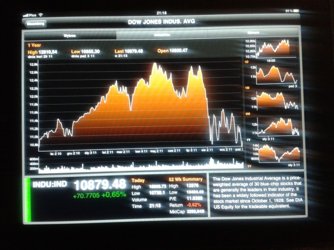 Wykres indeksu DJI 2011-10-05 21.18.15