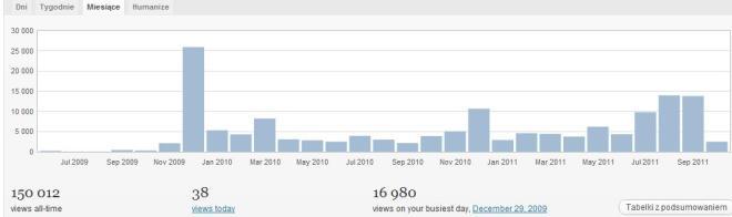 20111011 Statystyka bloga