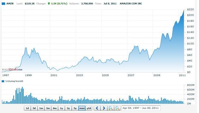 Amazon historical share price chart