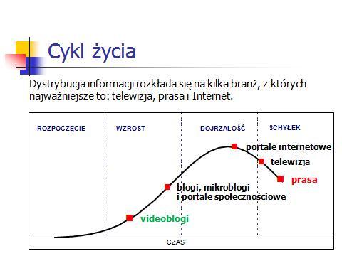 Cykl życia