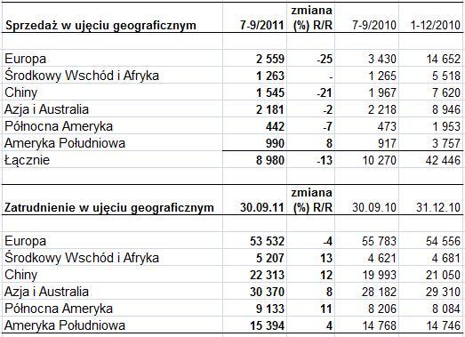 Nokia sprzedaż i zatrudnienie geograficzne