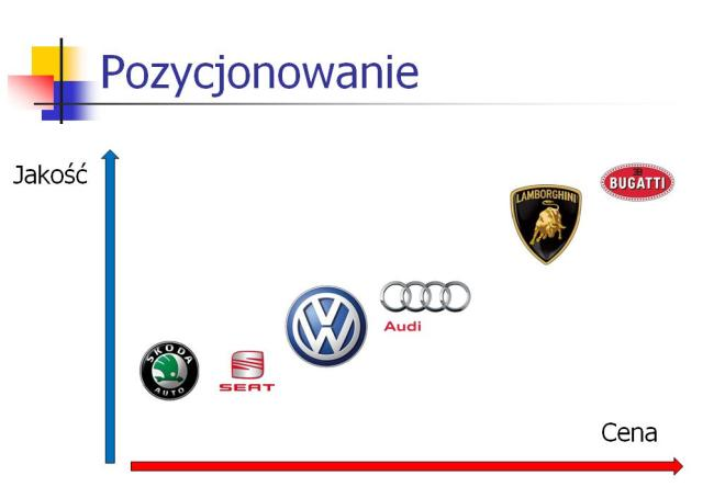 Pozycjonowanie marek w ramach grupy VW