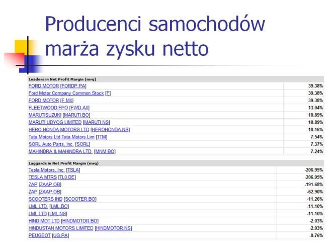 Producenci samochodów - marża zysku netto