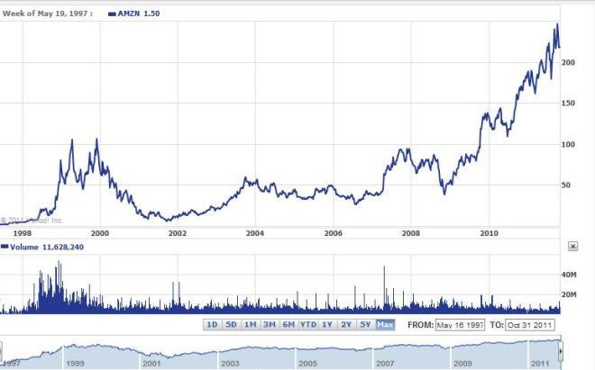 Cena akcji Amazon.com od debiutu w 1997 roku