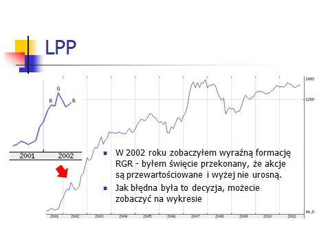 LPP - błędna decyzja