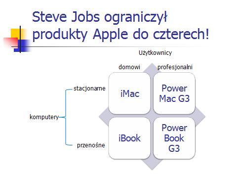Restrukturyzacja Apple - produkty