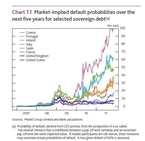 20111201 Market implied PD