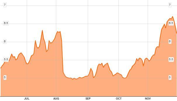 20111201 Spanish bond yield 6M