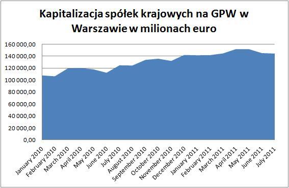 kapitalizacja GPW 2010-2011 w milionach euro