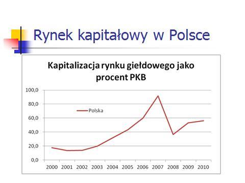 Kapitalizacja rynku giełdowego jako procent PKB PL