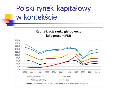 kapitalizacja rynku giełdowego jako procent PKB wybrane gospodarki