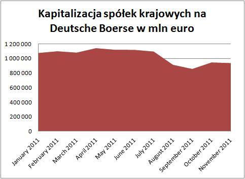 kapitalizacja spółek niemieckich 2010-2011