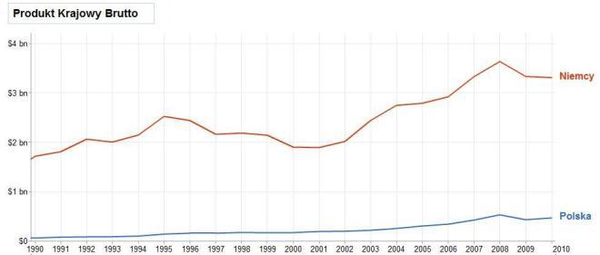 PKB PL DE w miliardach USD
