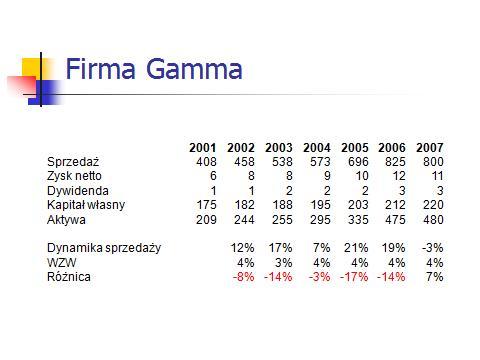 Wskaźnik zrównoważonego wzrostu WZW firma Gamma