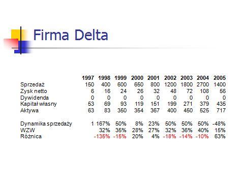 Wskaźnik zrównoważonego wzrostu firma Delta
