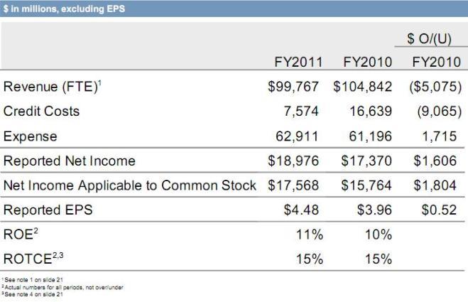 JPMorgan wyniki za 4 kwartał 2011