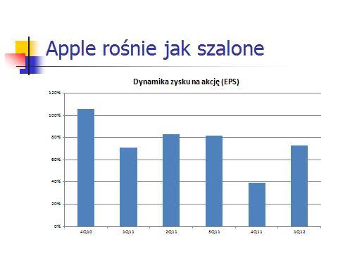 Apple rosnie jak szalone 20121Q