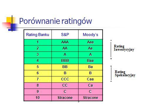 Porównanie ratingów