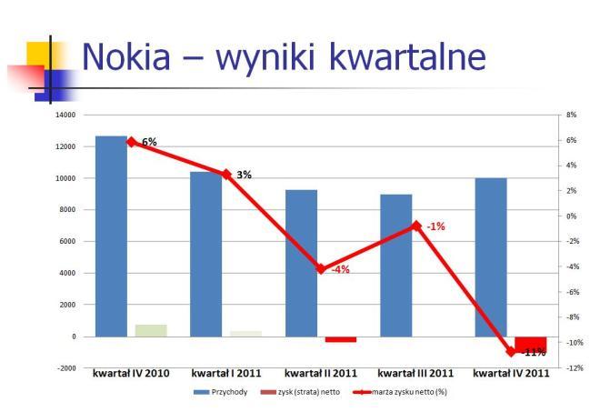 20120224 Nokia wyniki kwartalne 2010-2011