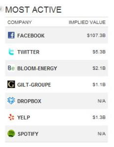 Sharespost implied value