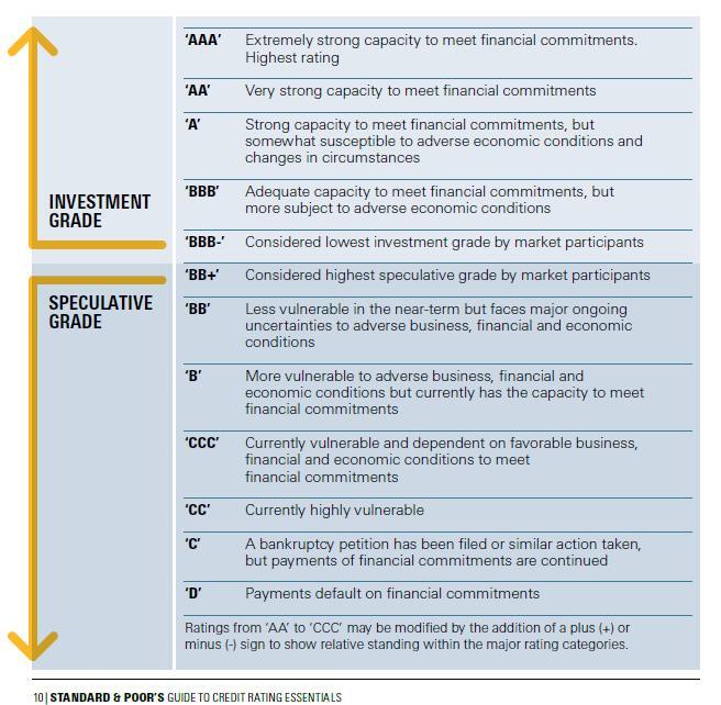 Skala ratingowa Standard & Poor's