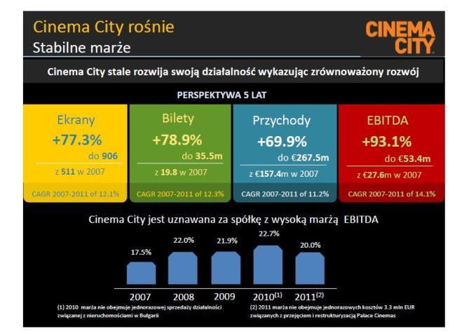 Cinema City 2011 wyniki finansowe i trendy 5 lat