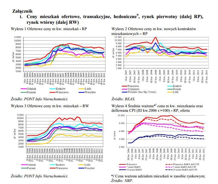 NBP rynek nieruchomości w iv kwartale 2011