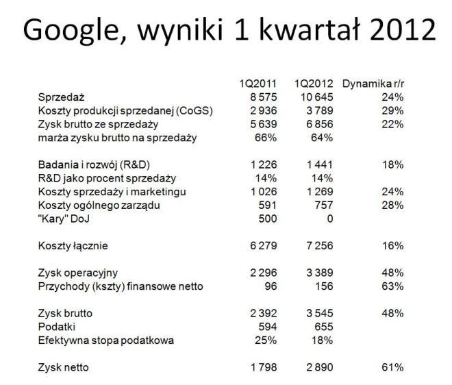Google - wyniki za 1 kwartał 2012