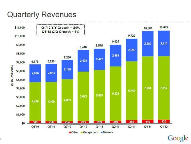Google przychody w pierwszym kwartale 2012