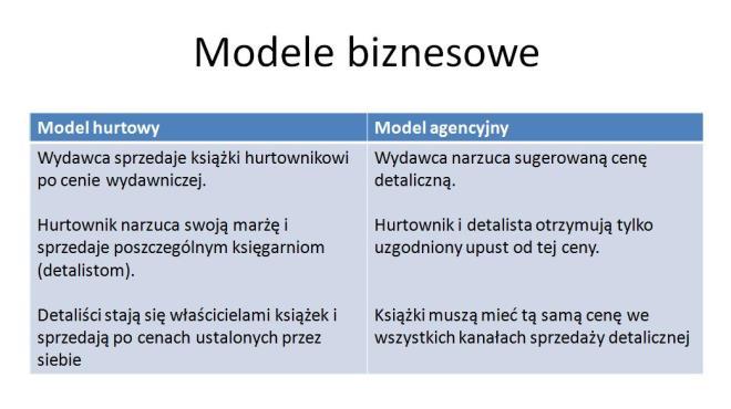Modele biznesowe wydawców