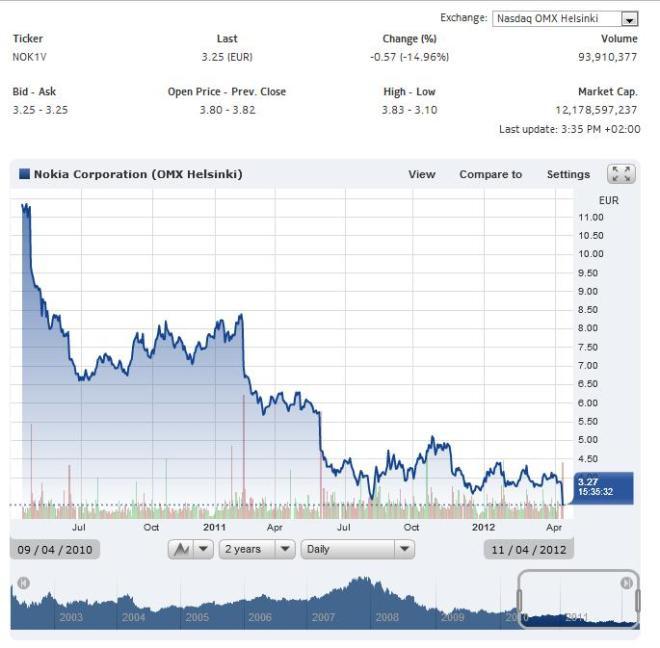 Nokia - cena akcji za kadencji prezesa Elopa