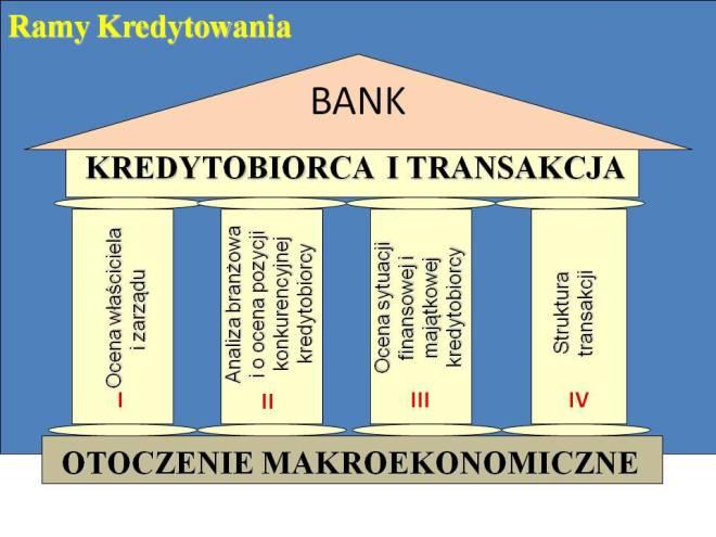 4 filary analizy kredytowej