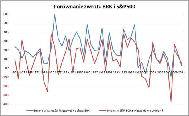 Porównanie zwrotu na wartości księgowej (BV) BRK na akcję do zwrotu na indeksie S&P500