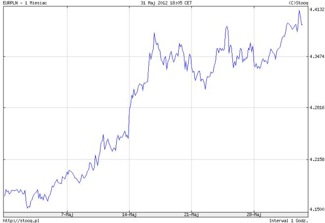 kurs eur-pln maj 2012