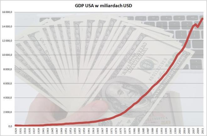 GDP USA 2011 długi okres od 1929 roku