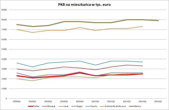 kwartalne PKB na mieszkańca w wybranych krajach w tys. euro w cenach bieżących