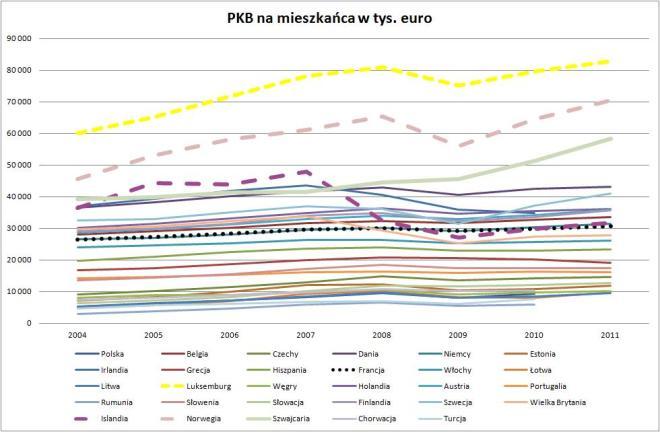 wykres: Roczne PKB na mieszkańca w tysiącach euro