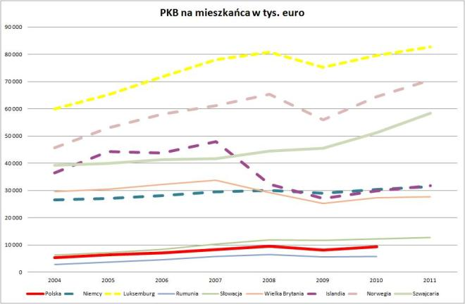 PKB na mieszkańca w wybranych krajach w tys. euro w cenach bieżących