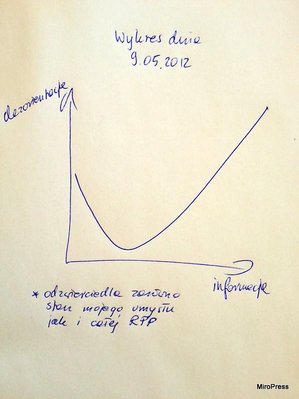 Wykres dnia - RPP podniosła stopy