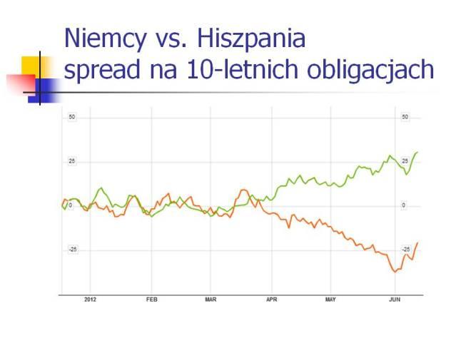 Spready na 10-letnich obligacjach Hiszpania i Niemcy
