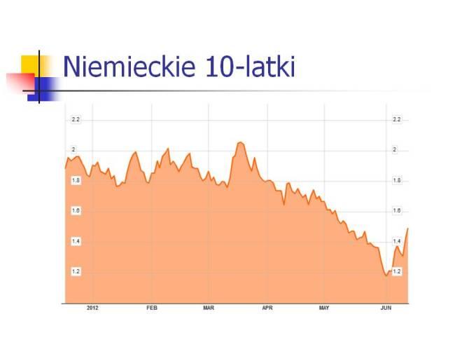 rentowność 10-letnich obligacji niemieckich