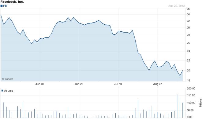 Cena akcji Facebook - pierwszy kwartał na giełdzie